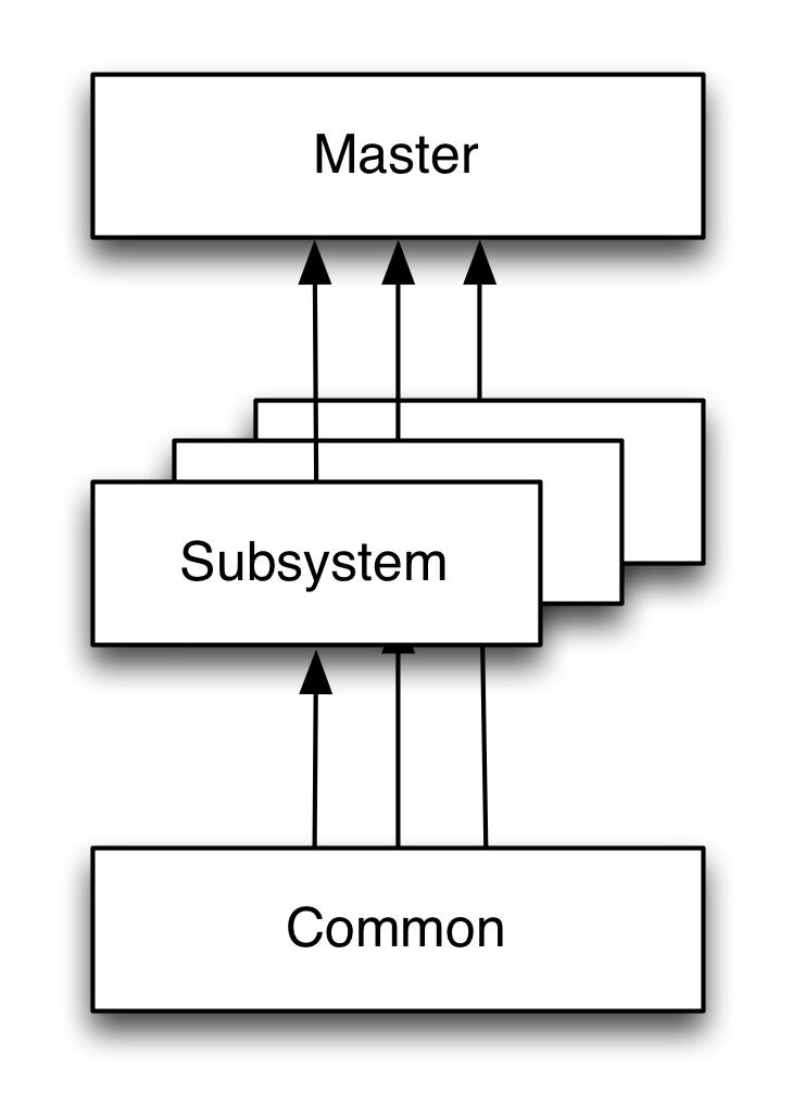 ADF Modular Architecture