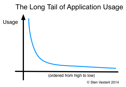 Long tail of app usage