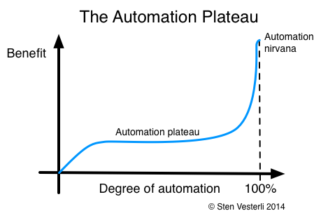 The Automation Plateau