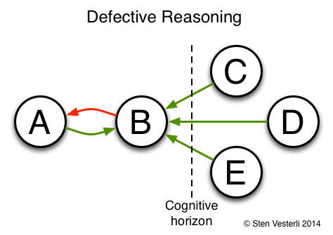 Defective Reasoning
