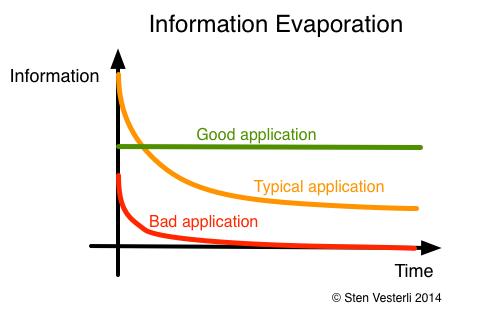 Information Evaporation