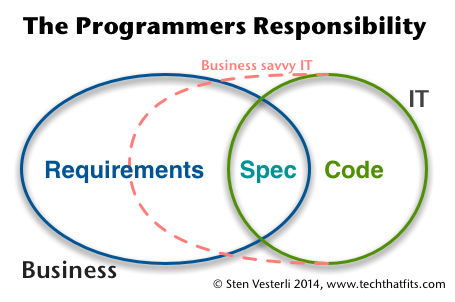 The Programmer's Responsibility