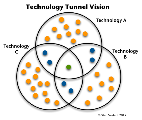 Technology Tunnel Vision