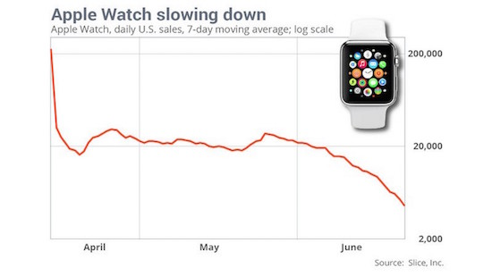 Apple-Watch-Sales-Slice-Apr-to-Jun-2015