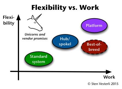 Flexibility vs. Work