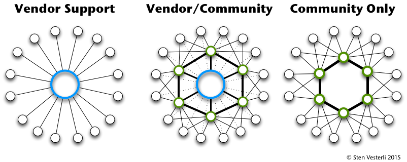Vendor or Community Support
