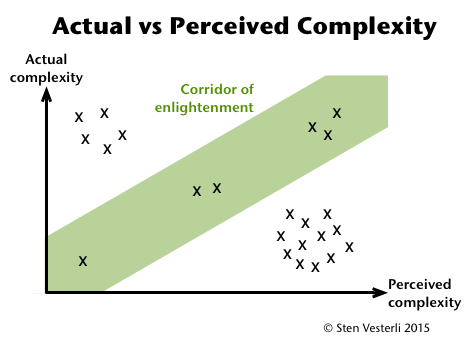 Actual vs Perceived Complexity