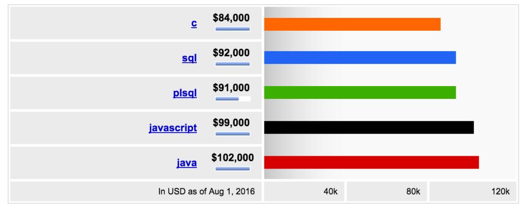 PLSQL salary
