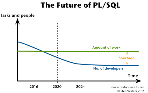 The Future of PLSQL