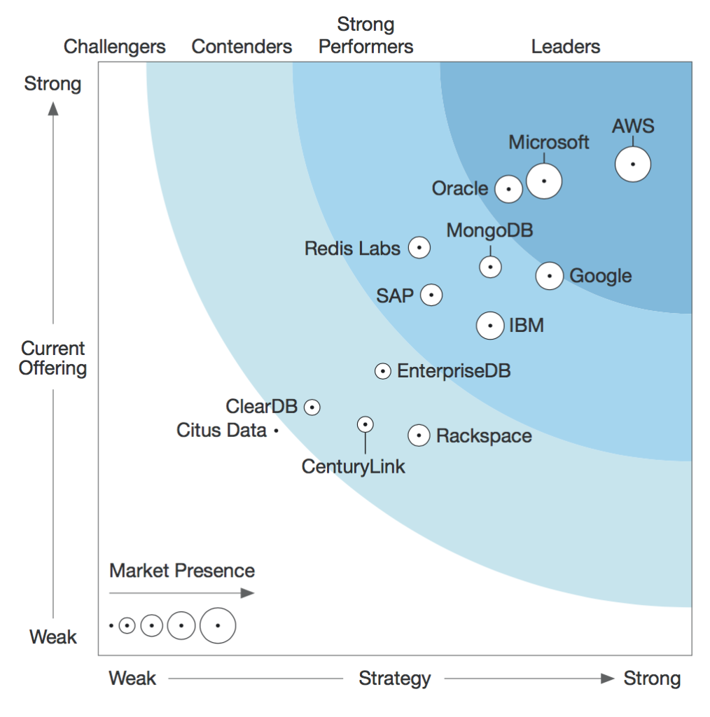 Forrester WaveTM Database-as-a-Service 2Q17